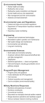 Example Electrician Resume by Environmental And Munitions Mandatory Center Of Expertise U003e U S
