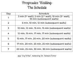 Stop Comfort Nursing Progressive Waiting Or The