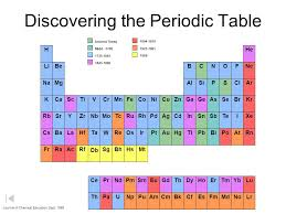 C Element Periodic Table Periodic Table Of The Elements The Atom And Periodic Table