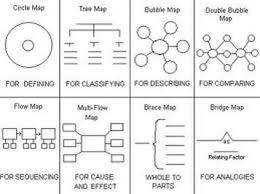 map types types of maps thinking maps