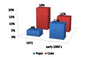 Pepsi Blind Taste Test Schadenfreude Fridays New Coke And The Acid Rain Fallout Of The