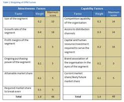 Decision Matrix Excel Template Strategic Choices Directional Policy Matrix Change Factory
