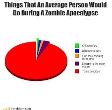 Pie Chart Meme Generator - 20 funny zombie pictures