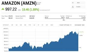 amazon black friday calendar 2017 amazon shares are threatening to reclaim 1 000 ahead of prime day
