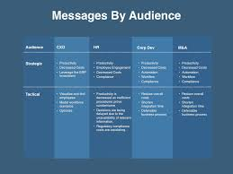 messaging u0026 positioning planning template four quadrant gtm strategy