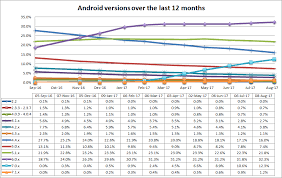 list of android versions which android versions should i test on spritecloud
