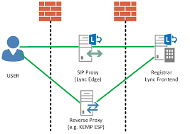 ms lync 2013 server security guide