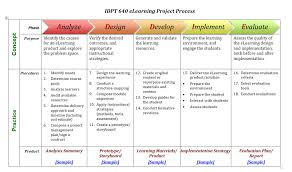 e learning strategy template applying project based learning to design teaching part 4