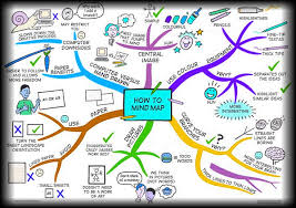 map ideas materialization of ideas mental maps methods personal