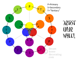 a color wheel chart can tell you how colors relate to each other