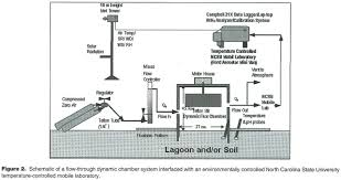 Absolute Towers Floor Plans by Academic Onefile Document Characterizing Ammonia Emissions