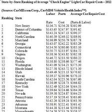 Auto Engine Repair Estimates by The Most Expensive And Cheapest States For Car Repairs Nbc