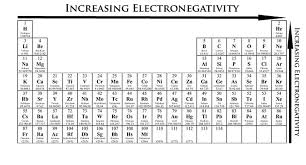 what ability did the periodic table have electronic structure and periodicity elements and the periodic table
