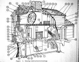 glossary of house parts and house structure components home