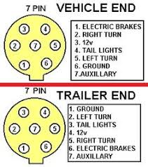trailer lights troubleshooting 7 pin 7 way trailer rv plug diagram aj s truck center lively wiring