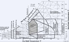 Ashrae Thermal Comfort Zone How Can I Keep My Bedroom Cool In Near Tropical Temperatures