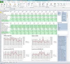 Excel Kpi Dashboard Exles by Kpi Inventory Turnover Dashboard Excel Vertical