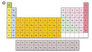 Blocks On The Periodic Table Trouble In The Periodic Table Feature Education In Chemistry