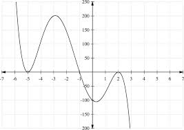 polynomial functions ck 12 foundation