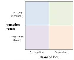 Thesis Theoretical Framework Categorization Of Innovation Tools In Living Labs Tim Review