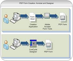 adobe livecycle designer adobe livecycle designer or acrobat 7 forms