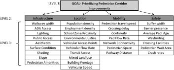 prioritizing pedestrian corridors using walkability performance