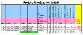 Help Desk Priority Matrix Guidelines For Six Sigma Healthcare Project Selection