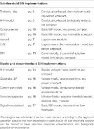 frontiers neuromorphic silicon neuron circuits neuroscience