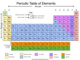 Br On Periodic Table Simplified Periodic Table By Rahmich Teaching Resources Tes