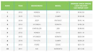 audi maintenance costs these 10 vehicles are the cheapest to repair clark howard
