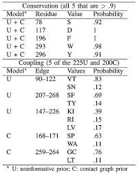 C 226 U Like Everywhere - graphical models of residue coupling in protein families