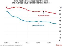 economists predict home value appreciation through 2017 to redfin s seven housing predictions for 2017 redfin