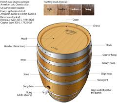 everything you wanted to know about oak wine barrel sankalp u0027s