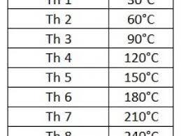 tableau de conversion pour la cuisine four équivalences thermostat degrés celsius par la cuisine d
