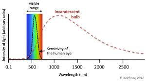 led uv light bulbs does led uv nail gel cure a standard led light bulb quora