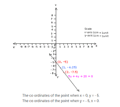 pair of linear equations in two variables cbse extra questions