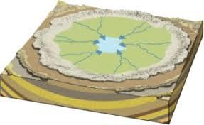 What Is Trellis Drainage Pattern Drainage System Part 2 U2013 Civilsdaily