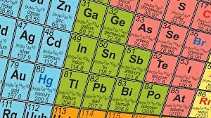 Periodic Table With Family Names How To Put A New Element On The Periodic Table Npr