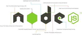 node js node js development rapid growing technology for enterprise solutions