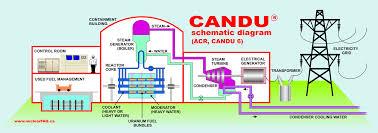 the canadian nuclear faq section a candu technology