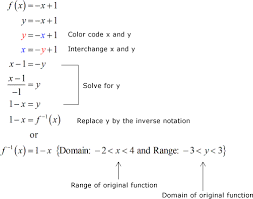 inverse of linear function u2013 chilimath