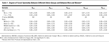 objective assessment of asymmetry in rhinoplasty patients