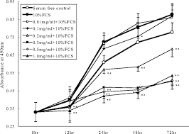 effects of pirfenidone on proliferation migration and collagen