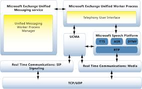 Microsoft Service Desk Overview Of Unified Messaging Exchange 2010 Help