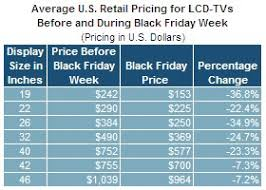sony tv black friday deal lcd tv prices fall 22 percent for black friday ihs technology