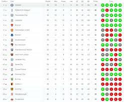 spanish premier league table premier league points table 2012 13 spanish premier league point