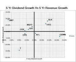 ko stock quote yahoo dividend growth stocks investing a fully revealed model