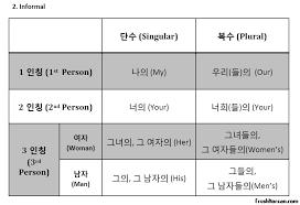 korean possessive pronouns chart u2013 free pdf download u2013 fresh korean