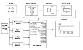 Solar Street Light Circuit Diagram by Solar Energy Projects Ideas List For 3 And 4 Year Engineering Students