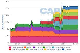 airasia vs citilink garuda s citilink to expand into international market starting with
